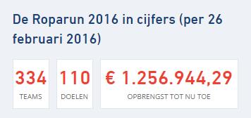 Roparun 2016 in cijfers